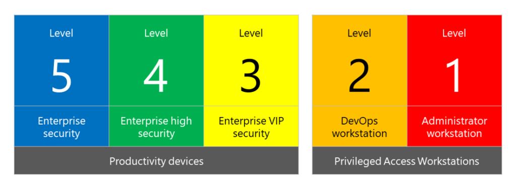 seccon framework 1024x376 - Руководство по настройкам безопасности Windows 10 (SECCON)